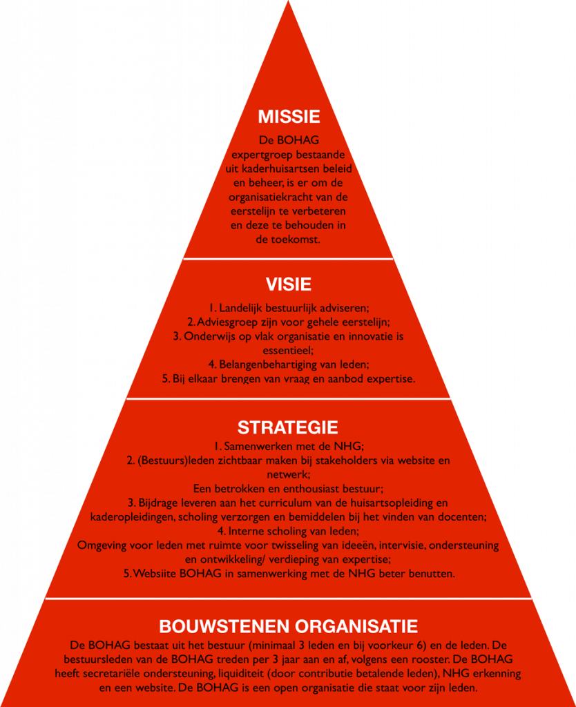 Pyramide met de missie, visie en strategie van de BOHAG.